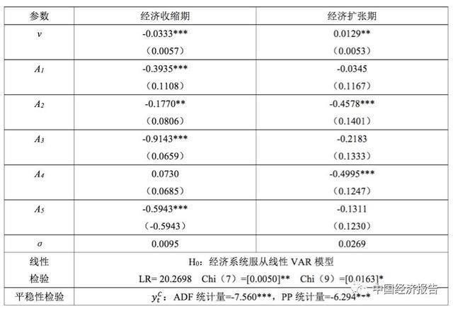 新中国70年经济波动的周期划分、特征和影响因素研究(上)