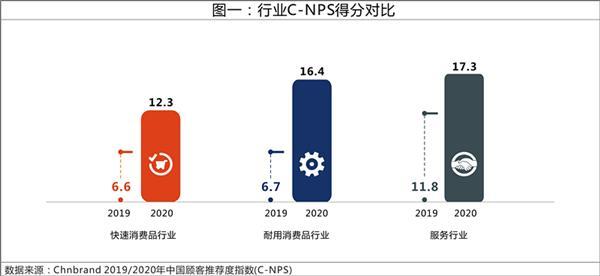 中国顾客推荐度指数显示:口碑生态圈持续扩大