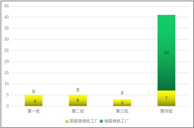 吉林省绿色制造工程实施情况分析报告