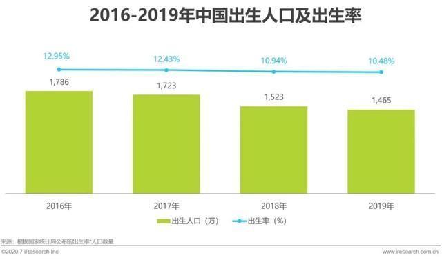 2020年中国互联网母婴新生代研究报告