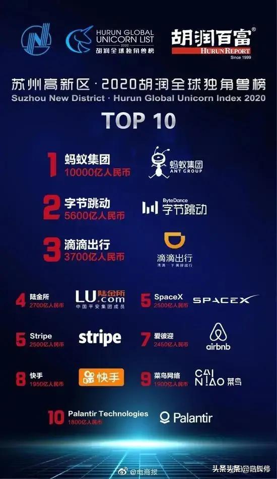 2020胡润全球独角兽榜:美国第一中国第二,看看都有哪些公司上榜