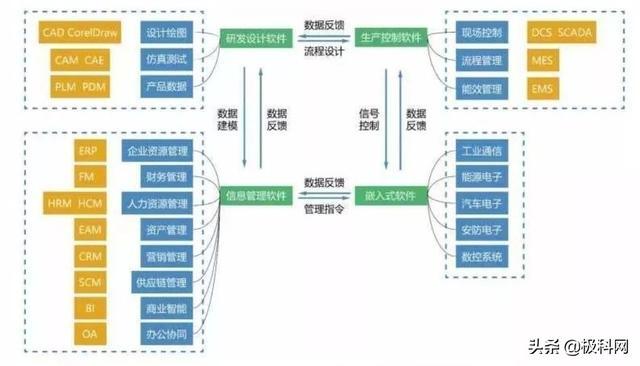 历年中国工业软件营收十强厂商:华为、西门子稳居前二名